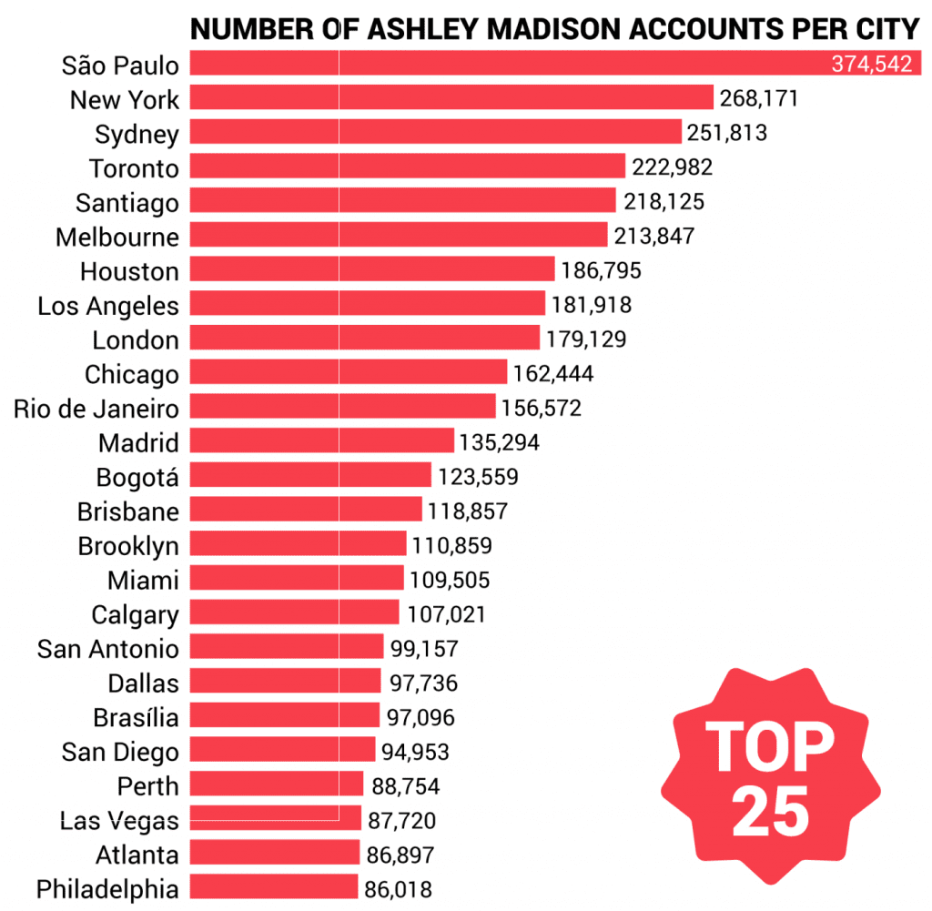 Ashley Madison Hack - Top 25