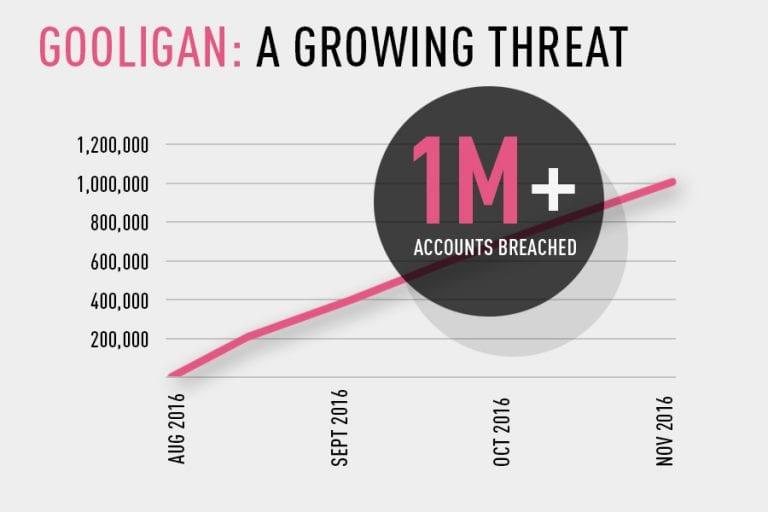 Gooligan Statistics - Image Courtesy Checkpoint